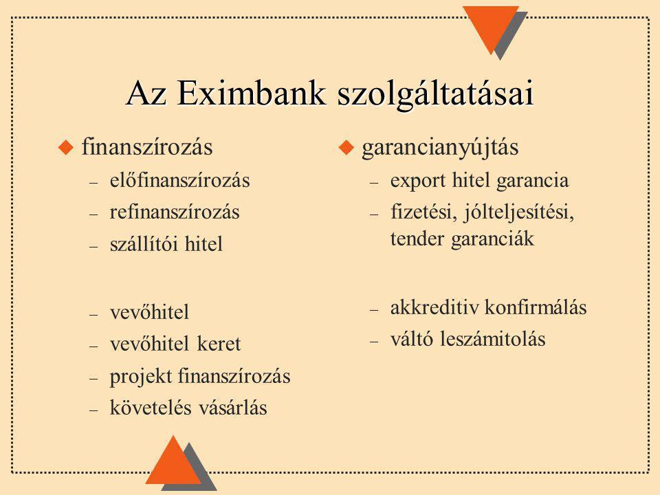 Az Eximbank szolgáltatásai u finanszírozás – előfinanszírozás – refinanszírozás – szállítói hitel – vevőhitel – vevőhitel keret – projekt finanszírozás – követelés vásárlás u garancianyújtás – export hitel garancia – fizetési, jólteljesítési, tender garanciák – akkreditiv konfirmálás – váltó leszámitolás