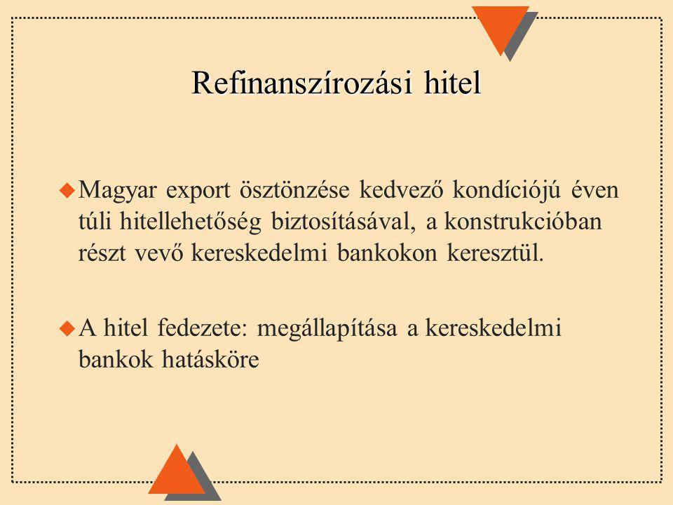 Refinanszírozási hitel u Magyar export ösztönzése kedvező kondíciójú éven túli hitellehetőség biztosításával, a konstrukcióban részt vevő kereskedelmi bankokon keresztül.