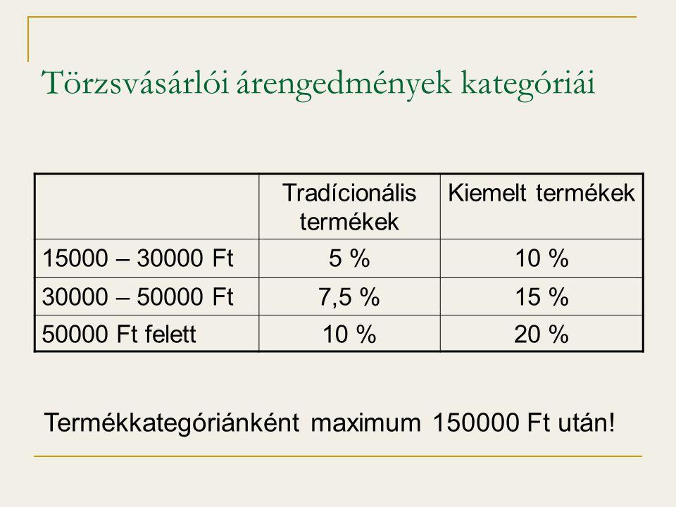 Törzsvásárlói árengedmények kategóriái Tradícionális termékek Kiemelt termékek 15000 – 30000 Ft5 %10 % 30000 – 50000 Ft7,5 %15 % 50000 Ft felett10 %20 % Termékkategóriánként maximum 150000 Ft után!