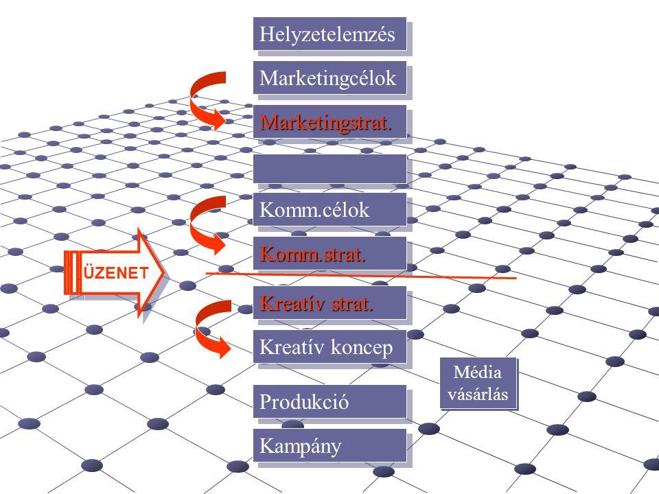 Helyzetelemzés Marketingcélok Marketingstrat.Marketingstrat. Komm.célok Komm.strat.Komm.strat. Kreatív koncep Produkció Kampány Kreatív strat. Média v