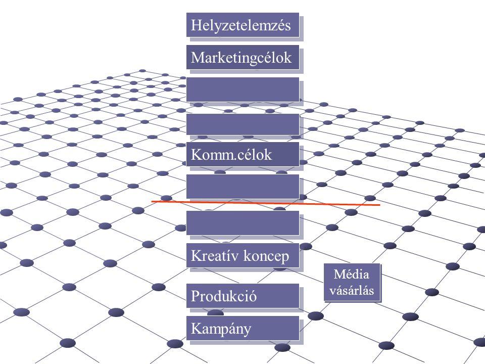 Helyzetelemzés Marketingcélok Komm.célok Kreatív koncep Produkció Kampány Média vásárlás