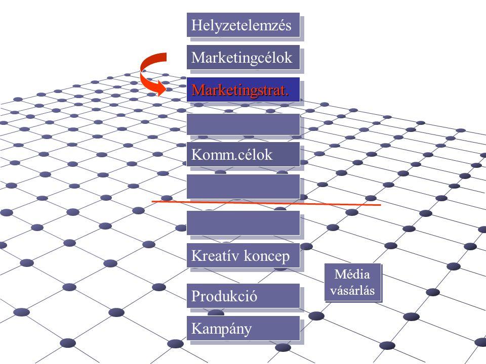 Helyzetelemzés Marketingcélok Marketingstrat.Marketingstrat. Komm.célok Kreatív koncep Produkció Kampány Média vásárlás