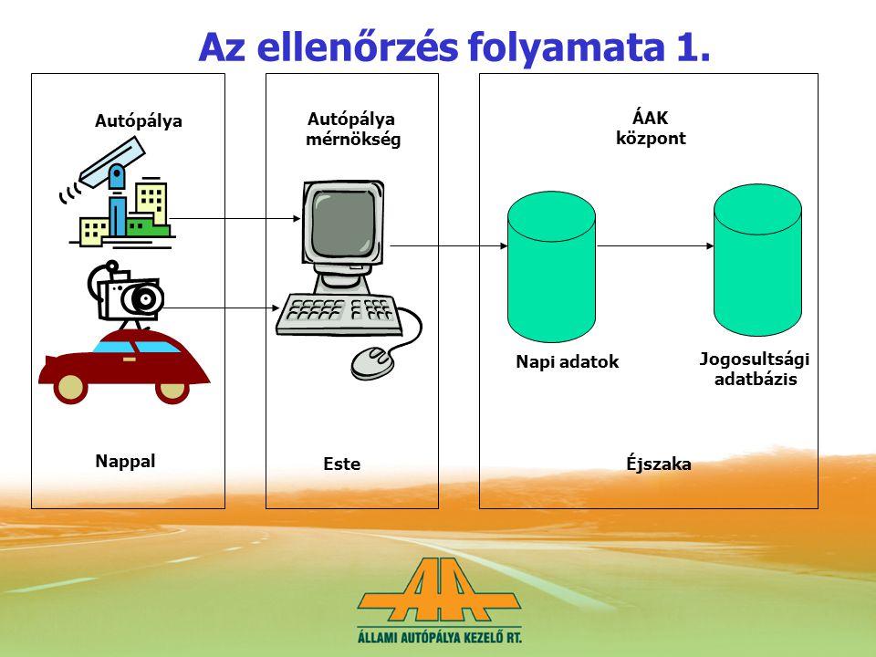 Autópálya mérnökség ÁAK központ Napi adatok Jogosultsági adatbázis Autópálya Az ellenőrzés folyamata 1.