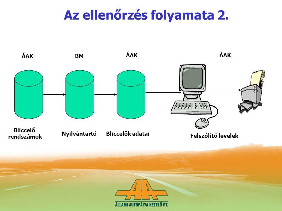 Az ellenőrzés folyamata 2.