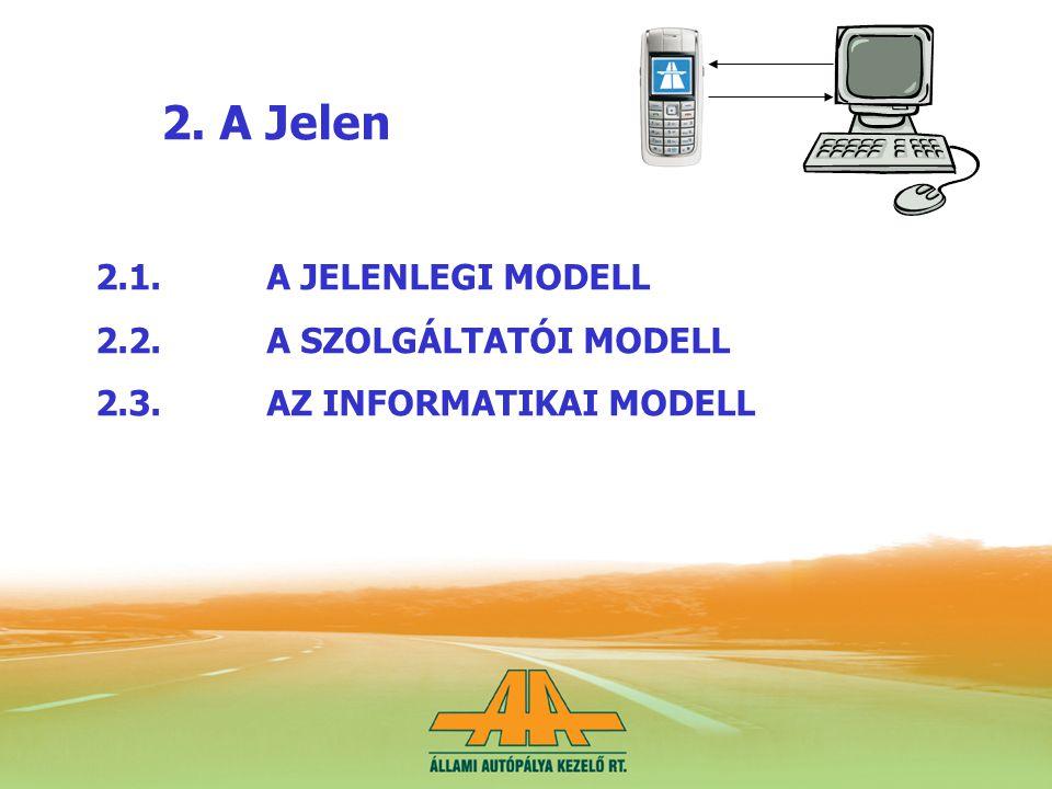 2. A Jelen 2.1.A JELENLEGI MODELL 2.2.A SZOLGÁLTATÓI MODELL 2.3.AZ INFORMATIKAI MODELL