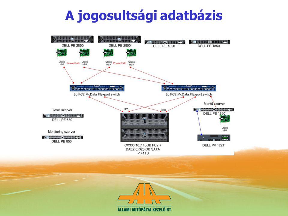 A jogosultsági adatbázis