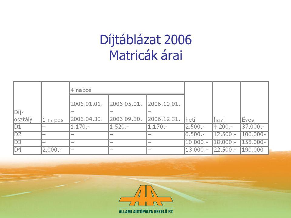 Díjtáblázat 2006 Matricák árai