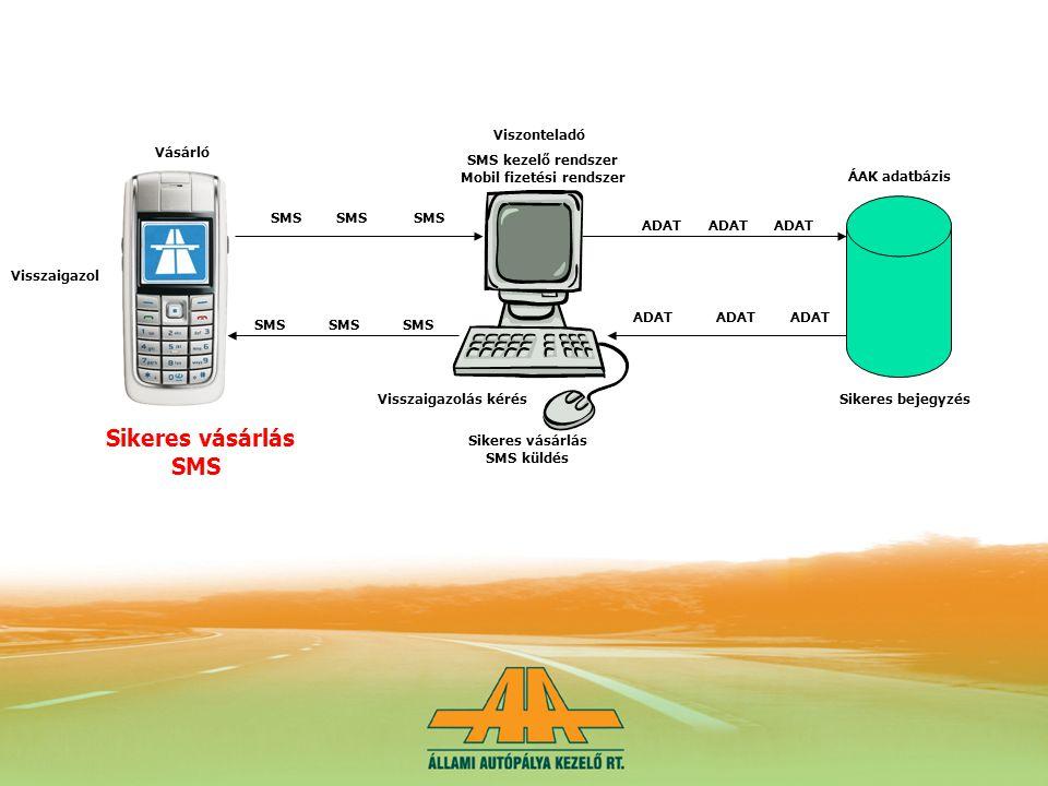 SMS ADAT SMS ADAT Viszonteladó SMS kezelő rendszer Mobil fizetési rendszer Vásárló ÁAK adatbázis Sikeres bejegyzés ADAT Sikeres vásárlás SMS küldés SMS Sikeres vásárlás SMS Visszaigazol SMS Visszaigazolás kérés