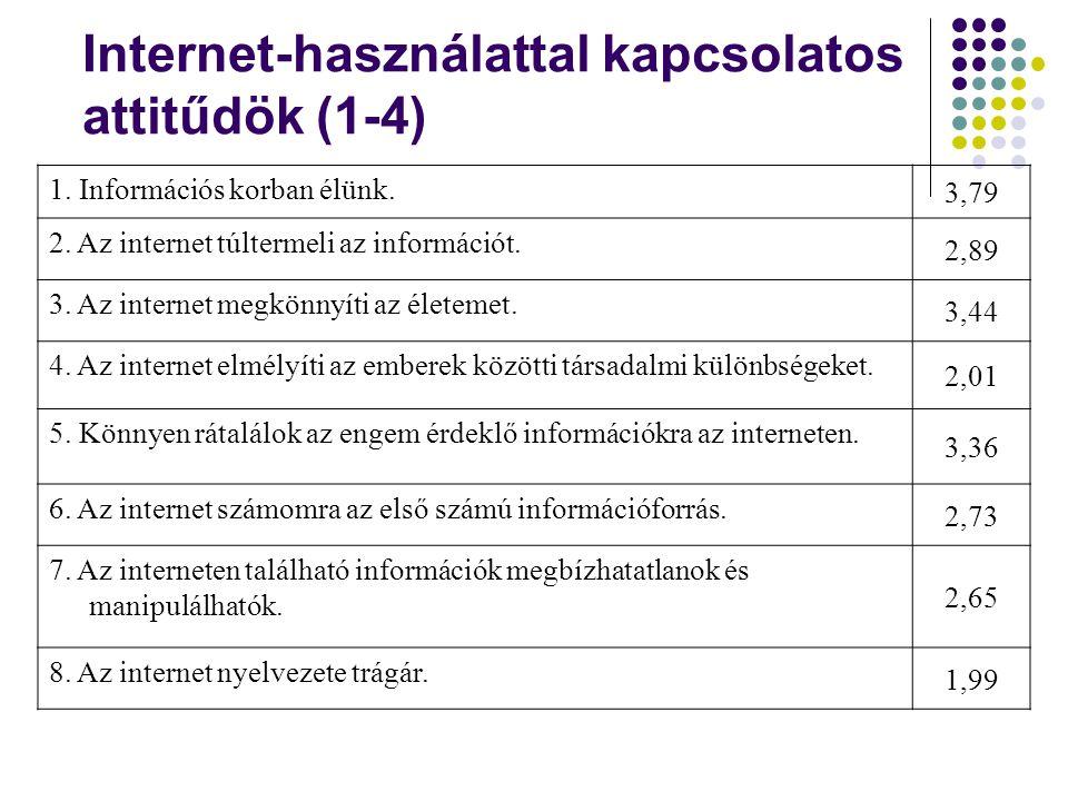 Internet-használattal kapcsolatos attitűdök (1-4) 1. Információs korban élünk. 3,79 2. Az internet túltermeli az információt. 2,89 3. Az internet megk
