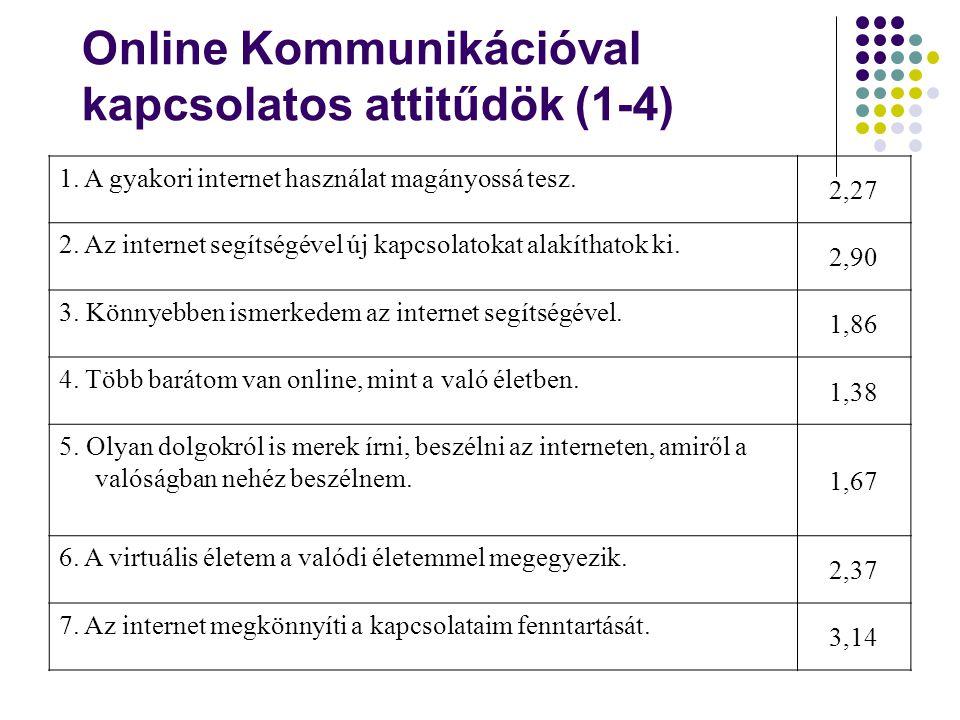 Online Kommunikációval kapcsolatos attitűdök (1-4) 1. A gyakori internet használat magányossá tesz. 2,27 2. Az internet segítségével új kapcsolatokat