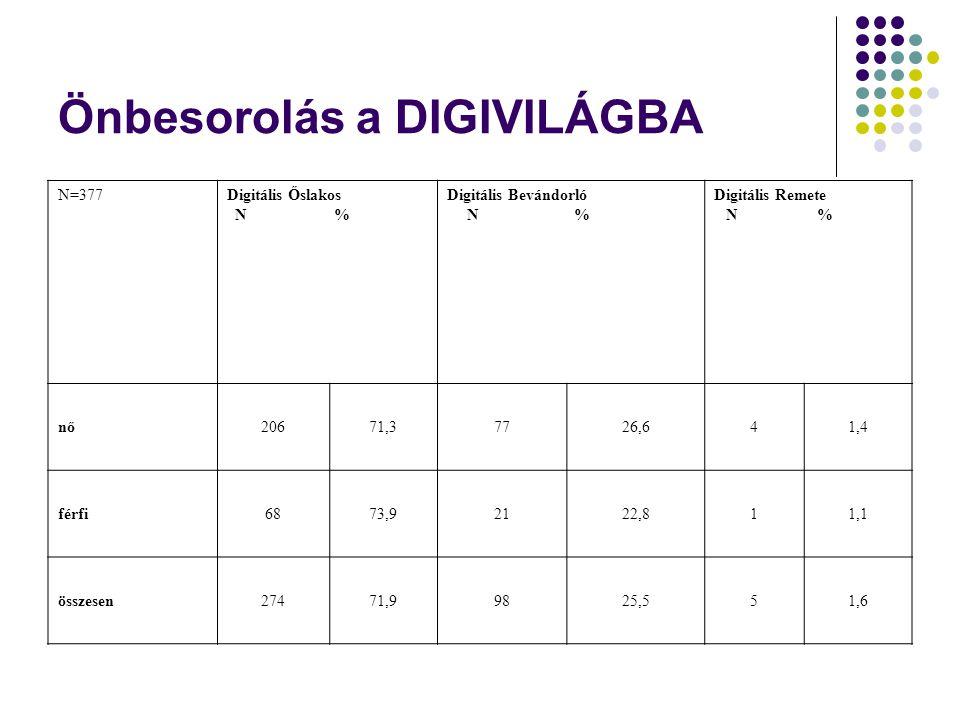 Önbesorolás a DIGIVILÁGBA N=377Digitális Őslakos N % Digitális Bevándorló N % Digitális Remete N % nő20671,37726,641,4 férfi6873,92122,811,1 összesen27471,99825,551,6