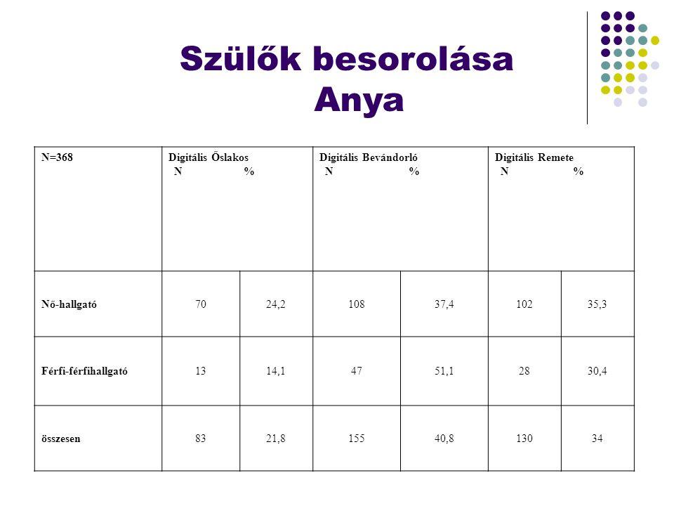 Szülők besorolása Anya N=368Digitális Őslakos N % Digitális Bevándorló N % Digitális Remete N % Nő-hallgató7024,210837,410235,3 Férfi-férfihallgató131