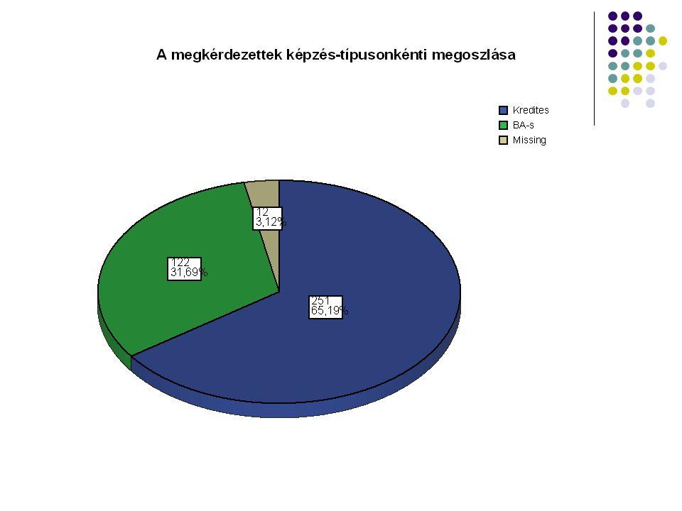 iwiw- a játékos szociogram  Elméletben 2 ember legfeljebb 6 ismerősnyi távolságra van egymástól.