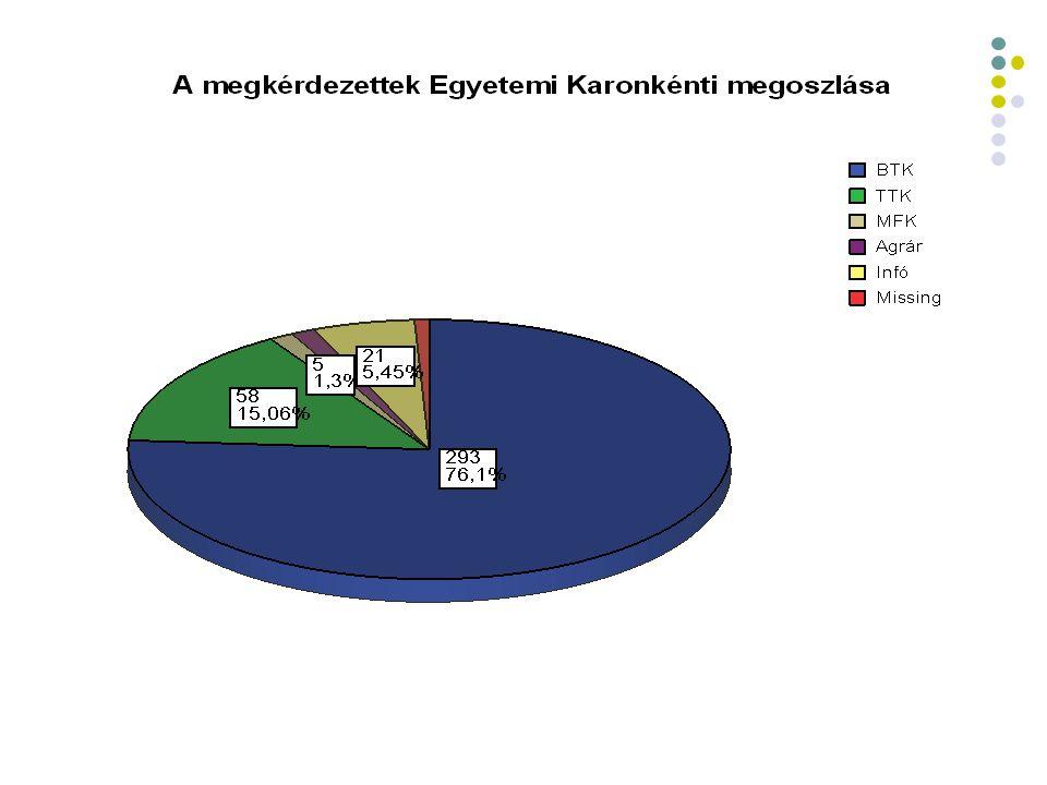  Iwiw tagság: 91,9%  Ismerősök száma: 19 -1200 fő  A szociális versengés egyértelműen lemérhető a kapcsolatok számán.