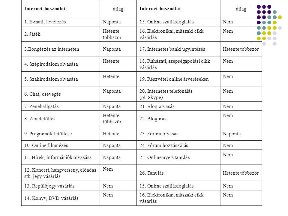 Internet-használatátlagInternet-használatátlag 1.E-mail, levelezésNaponta15.
