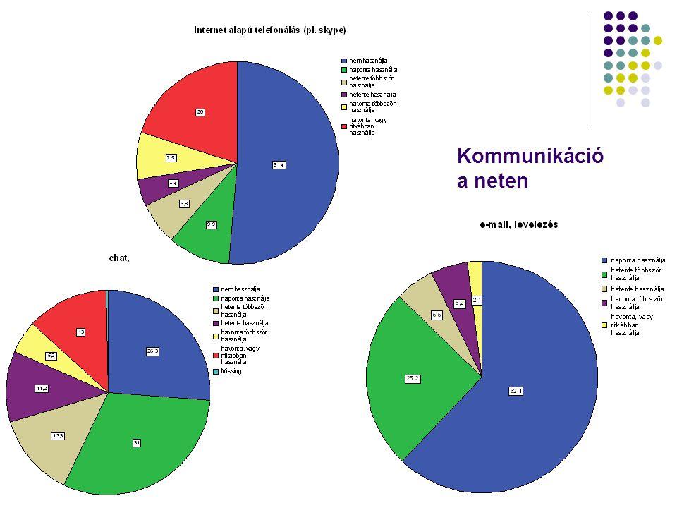 Számítógép-használattal kapcsolatos attitűdök (1-4) 1.