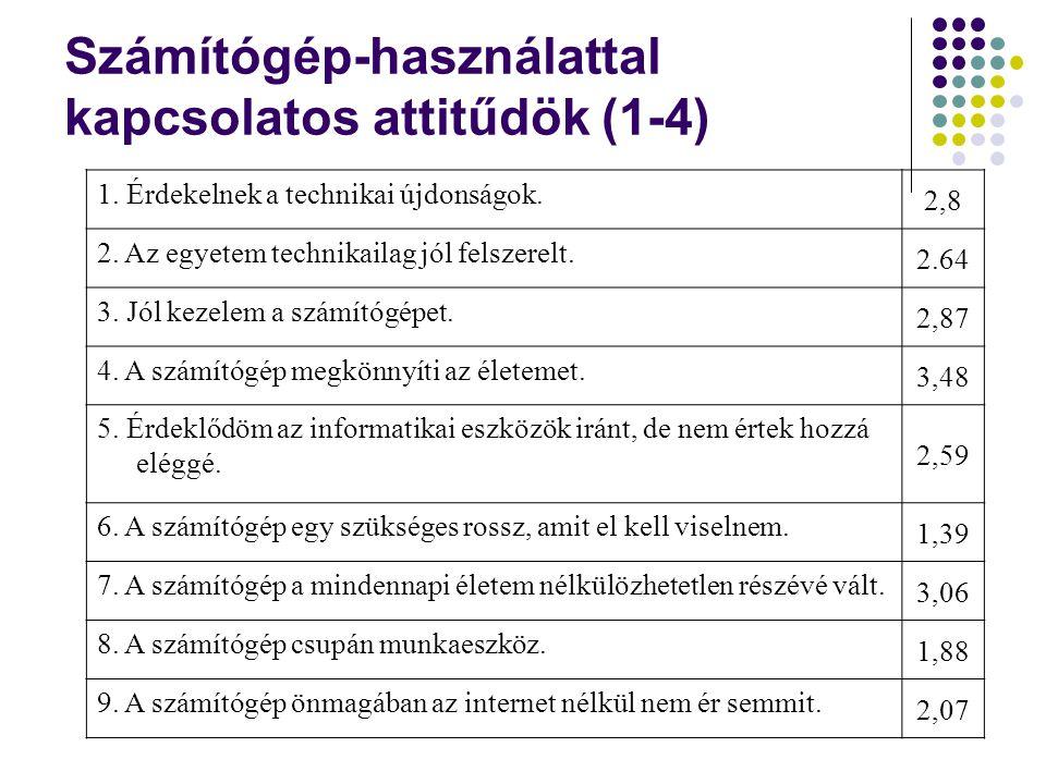 Internet-használattal kapcsolatos attitűdök (1-4) 1.