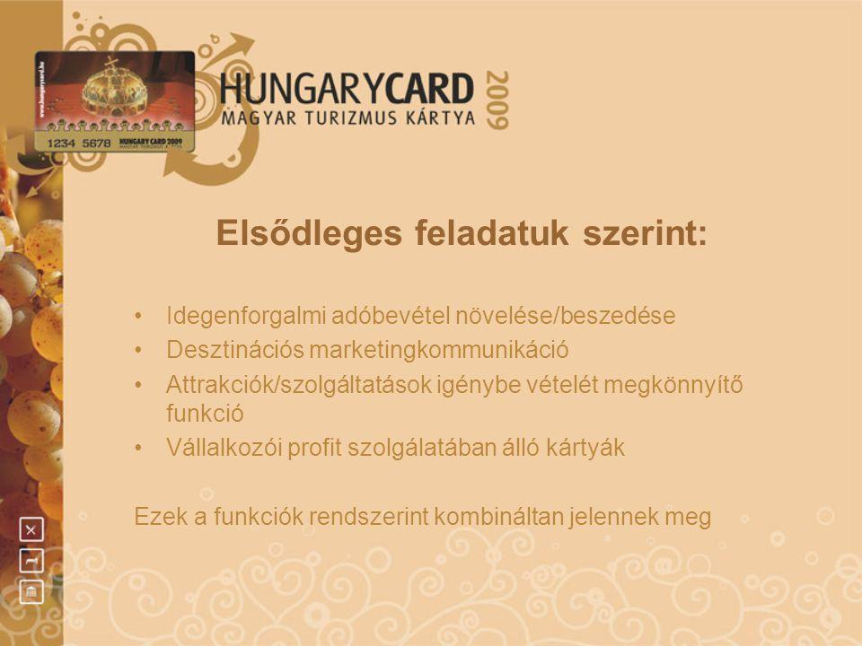 A turisztikai kártyák csoportosítása Hatókör szerint: •Térbeli: - Városkártyák - Régiós kártyák - Ország kártyák •Működési terület szerint: - egy szolgáltatón belül - szektoron belül - multiszektorális Technika szerint: •Használati regisztráció nélküli •Háttér-adatbázissal működő •Használati akciót rögzítő: - papír alapú (pl.