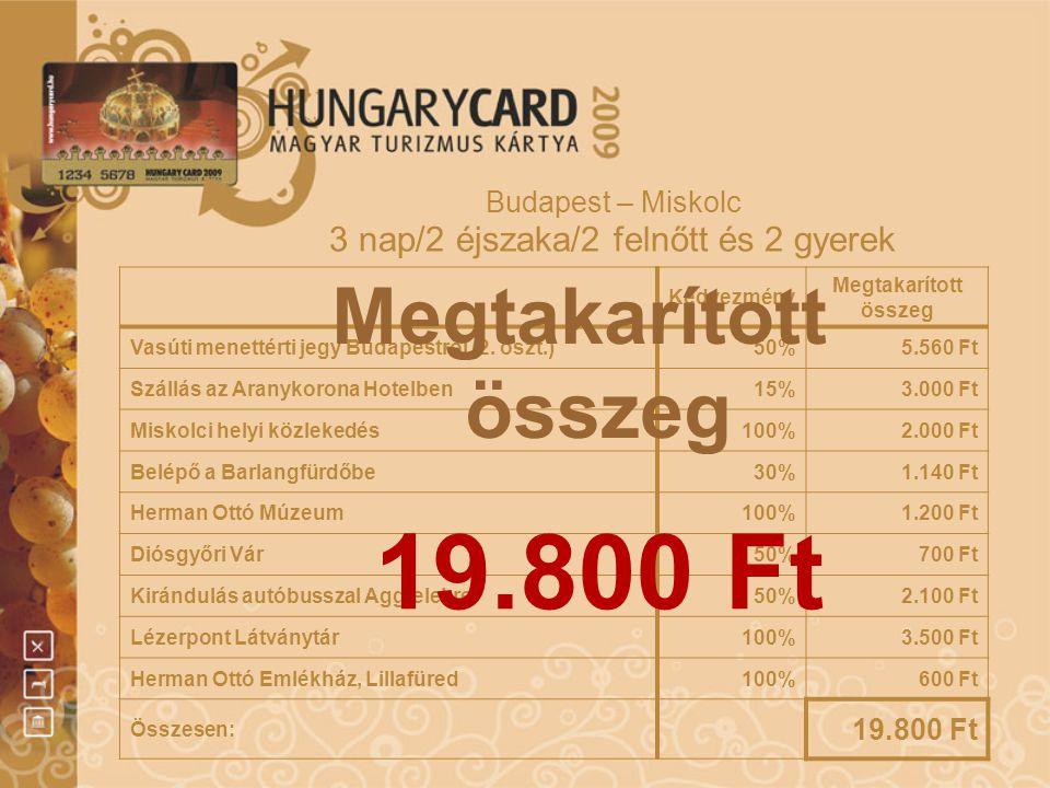 Budapest – Miskolc 3 nap/2 éjszaka/2 felnőtt és 2 gyerek Kedvezmény Megtakarított összeg Vasúti menettérti jegy Budapestről (2. oszt.)50%5.560 Ft Szál