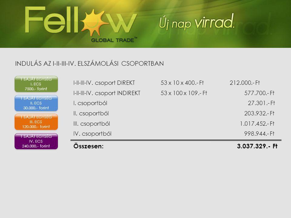 I-II-III-IV. csoport DIREKT53 x 10 x 400.- Ft 212.000.- Ft I-II-III-IV. csoport INDIREKT53 x 100 x 109.- Ft 577.700.- Ft I. csoportból27.301.- Ft II.