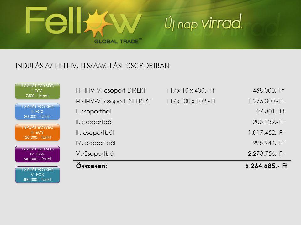 I-II-III-IV-V. csoport DIREKT117 x 10 x 400.- Ft 468.000.- Ft I-II-III-IV-V. csoport INDIREKT117x 100 x 109.- Ft 1.275.300.- Ft I. csoportból27.301.-