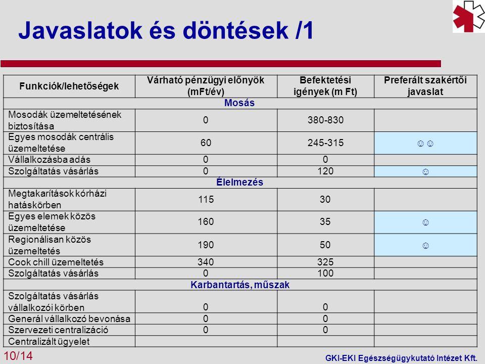 Javaslatok és döntések /1 10/14 GKI-EKI Egészségügykutató Intézet Kft.