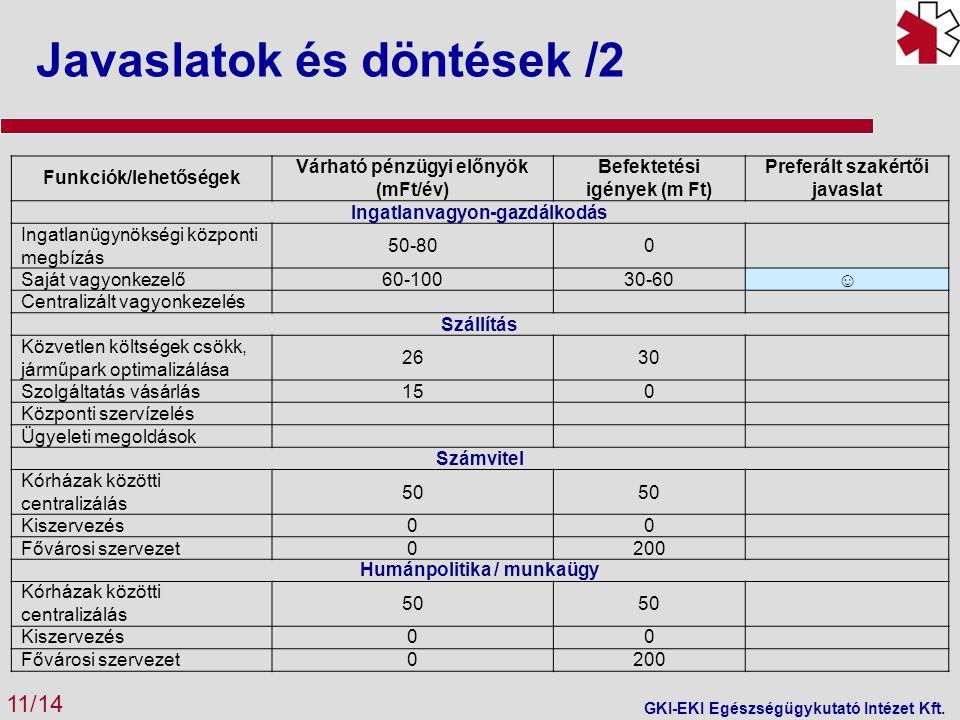 Javaslatok és döntések /2 11/14 GKI-EKI Egészségügykutató Intézet Kft.