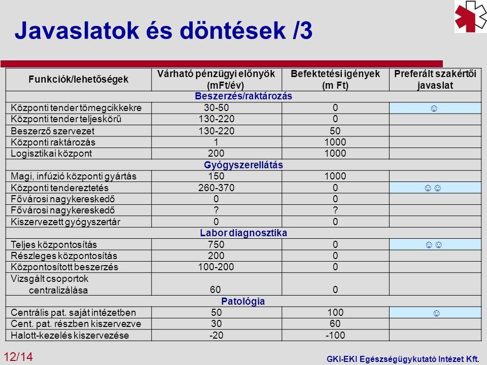 Javaslatok és döntések /3 12/14 GKI-EKI Egészségügykutató Intézet Kft.