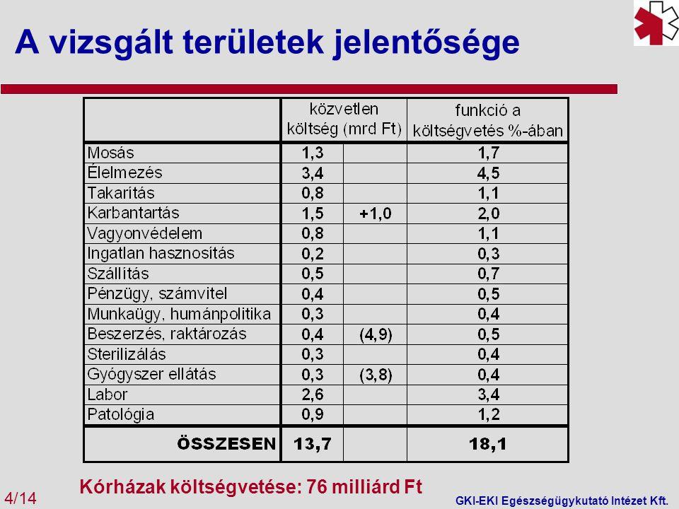 A vizsgált területek jelentősége Kórházak költségvetése: 76 milliárd Ft 4/14 GKI-EKI Egészségügykutató Intézet Kft.