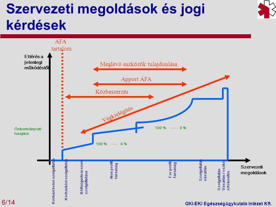 Kórházi belső szolgáltatás Kórházközi szolgáltatás Költségvetési szerv szolgáltatása Non profit társaság For profit társaság 100 % - - - 0 % Önkormányzati tulajdon Eltérés a jelenlegi működéstől Szolgáltatás vásárlás Szolgáltatás Vásárlás / eszköz értékesítés ÁFA tartalom Közbeszerzés Apport ÁFA Meglévő eszközök tulajdonlása Végkielégítés Szervezeti megoldások Szervezeti megoldások és jogi kérdések GKI-EKI Egészségügykutató Intézet Kft.
