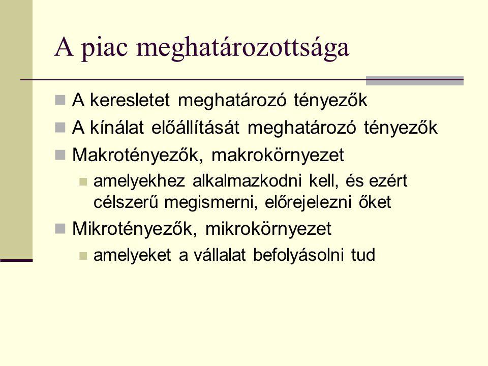 A marketing fejlődésének szakaszai Magyarországon  Marketing, mint elmélet (1970-től oktatás)  Korlátozott marketing (1970-82: piac előtt)  Ösztönös marketing (1982-88: gmk-k)  A marketing importja (1990-95: gyors átalakulás, piacosodás)  A marketing tanulási folyamat (1995-2000: szűkülő piacok, növekvő verseny)  Marketing kényszer a kialakult piacgazdaságban