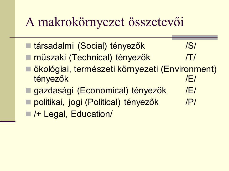 A makrokörnyezet összetevői  társadalmi (Social) tényezők /S/  műszaki (Technical) tényezők /T/  ökológiai, természeti környezeti (Environment) tényezők /E/  gazdasági (Economical) tényezők /E/  politikai, jogi (Political) tényezők /P/  /+ Legal, Education/