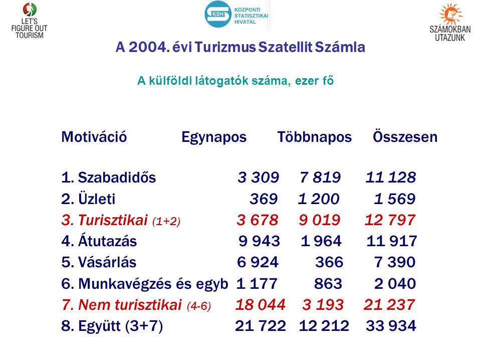 A 2004. évi Turizmus Szatellit Számla MotivációEgynaposTöbbnapos Összesen 1. Szabadidős 3 309 7 819 11 128 2. Üzleti 369 1 2001 569 3. Turisztikai (1+