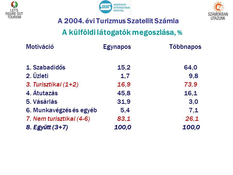 A 2004. évi Turizmus Szatellit Számla A külföldi látogatók megoszlása, % Motiváció Egynapos Többnapos 1. Szabadidős 15,2 64,0 2. Üzleti 1,7 9,8 3. Tur