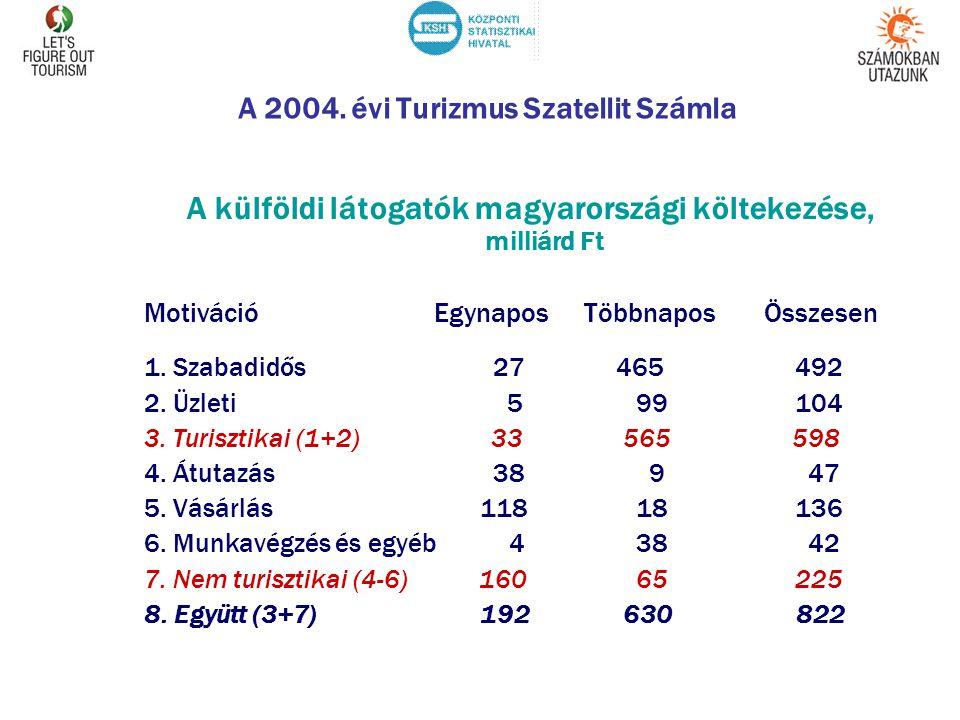 A 2004. évi Turizmus Szatellit Számla A külföldi látogatók magyarországi költekezése, milliárd Ft Motiváció Egynapos Többnapos Összesen 1. Szabadidős