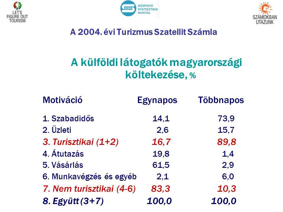 A 2004. évi Turizmus Szatellit Számla A külföldi látogatók magyarországi költekezése, % Motiváció EgynaposTöbbnapos 1. Szabadidős 14,1 73,9 2. Üzleti