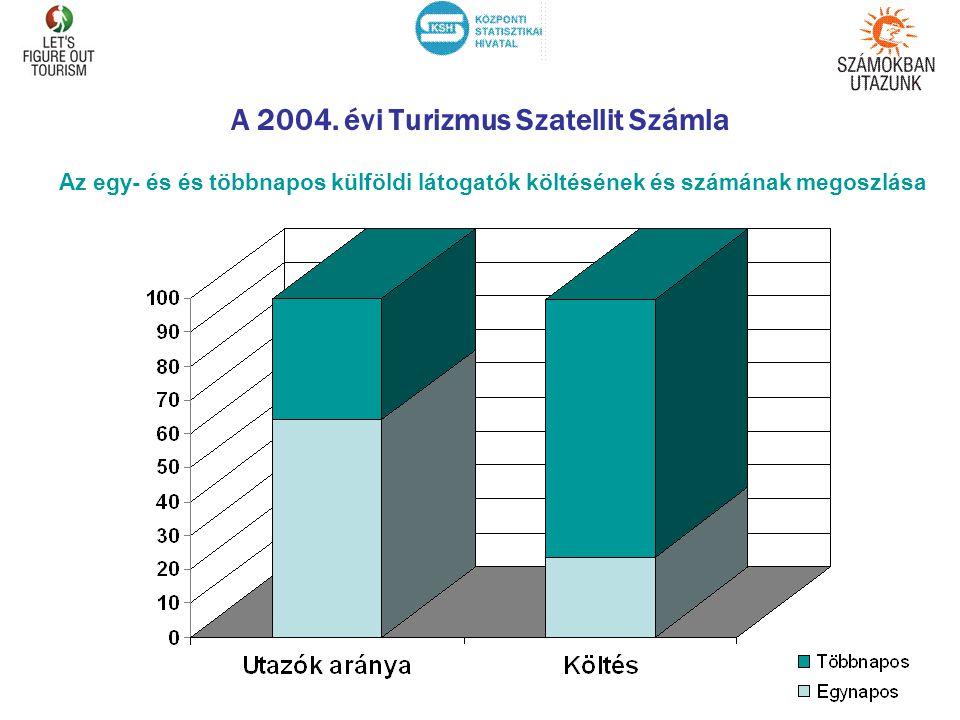 A 2004. évi Turizmus Szatellit Számla Az egy- és és többnapos külföldi látogatók költésének és számának megoszlása