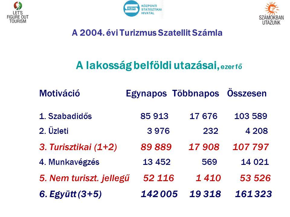 A 2004. évi Turizmus Szatellit Számla A lakosság belföldi utazásai, ezer fő Motiváció Egynapos Többnapos Összesen 1. Szabadidős 85 913 17 676 103 589