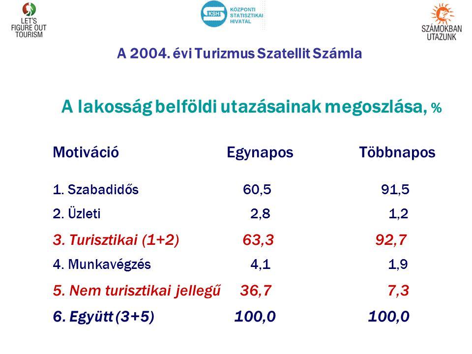 A 2004. évi Turizmus Szatellit Számla A lakosság belföldi utazásainak megoszlása, % Motiváció EgynaposTöbbnapos 1. Szabadidős 60,5 91,5 2. Üzleti 2,8