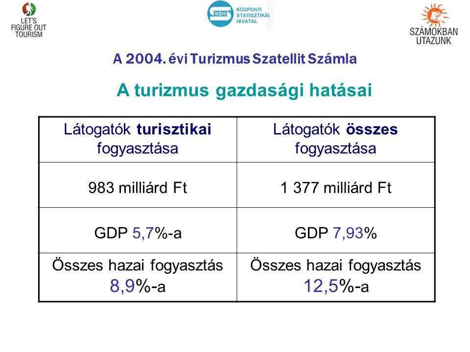 A 2004. évi Turizmus Szatellit Számla A turizmus gazdasági hatásai Látogatók turisztikai fogyasztása Látogatók összes fogyasztása 983 milliárd Ft1 377