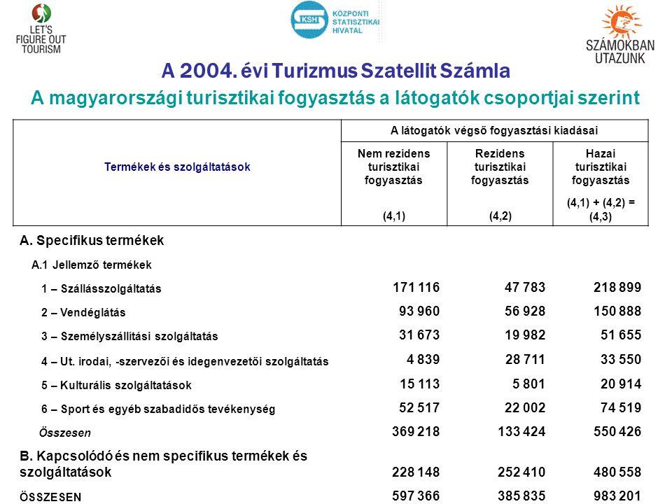 A 2004. évi Turizmus Szatellit Számla A magyarországi turisztikai fogyasztás a látogatók csoportjai szerint A látogatók végső fogyasztási kiadásai Ter