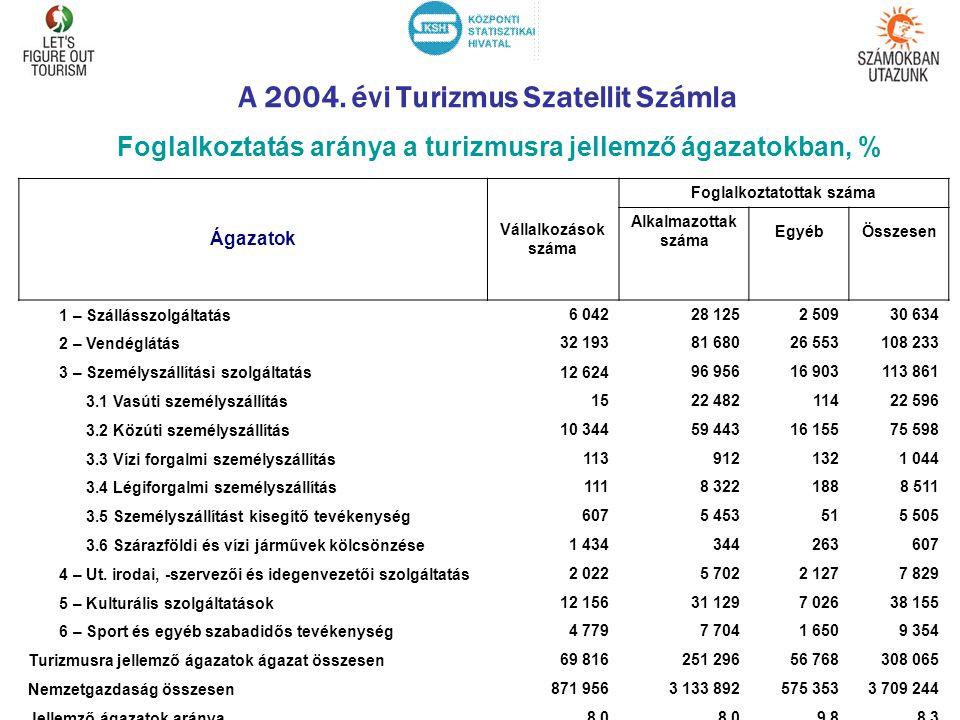 A 2004. évi Turizmus Szatellit Számla Foglalkoztatás aránya a turizmusra jellemző ágazatokban, % Ágazatok Vállalkozások száma Foglalkoztatottak száma