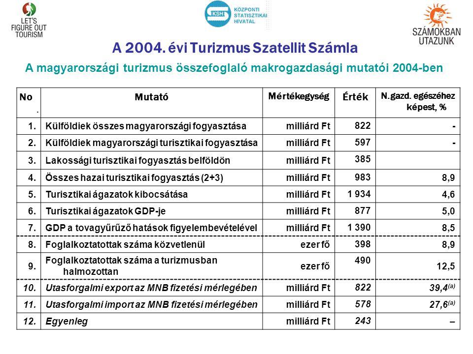 A 2004. évi Turizmus Szatellit Számla No. Mutató Mértékegység Érték N.gazd. egészéhez képest, % 1.Külföldiek összes magyarországi fogyasztásamilliárd