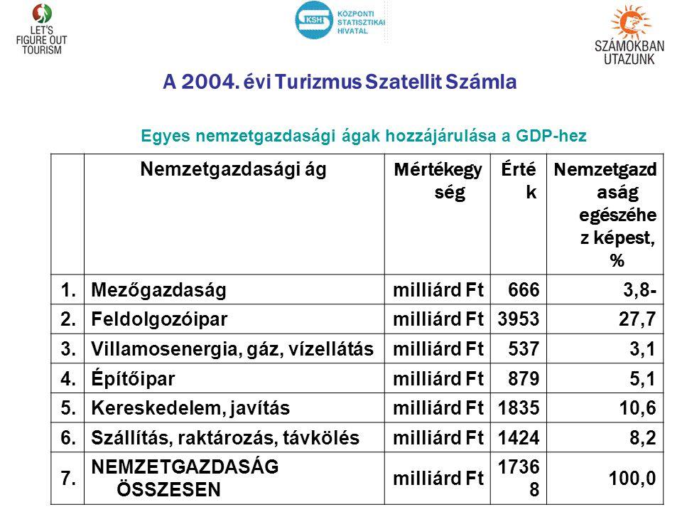 A 2004. évi Turizmus Szatellit Számla Nemzetgazdasági ág Mértékegy ség Érté k Nemzetgazd aság egészéhe z képest, % 1.Mezőgazdaságmilliárd Ft6663,8- 2.