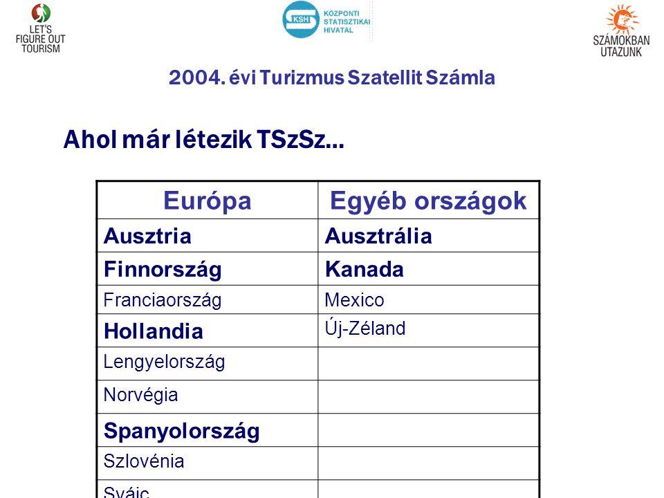 2004. évi Turizmus Szatellit Számla Ahol már létezik TSzSz… EurópaEgyéb országok AusztriaAusztrália FinnországKanada FranciaországMexico Hollandia Új-