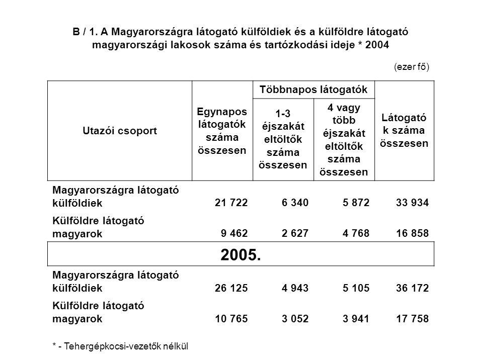 B / 1. A Magyarországra látogató külföldiek és a külföldre látogató magyarországi lakosok száma és tartózkodási ideje * 2004 (ezer fő) Utazói csoport