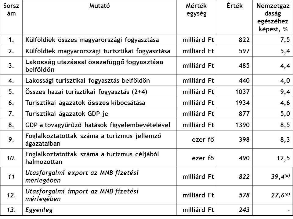 Sorsz ám MutatóMérték egység Érték N emzetgaz daság egészéhez képest, % 1.Külföldiek összes magyarországi fogyasztásamilliárd Ft8227,5 2.Külföldiek ma