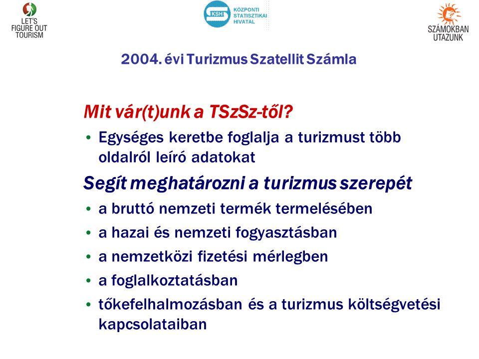 2004. évi Turizmus Szatellit Számla Mit vár(t)unk a TSzSz-től? • Egységes keretbe foglalja a turizmust több oldalról leíró adatokat Segít meghatározni