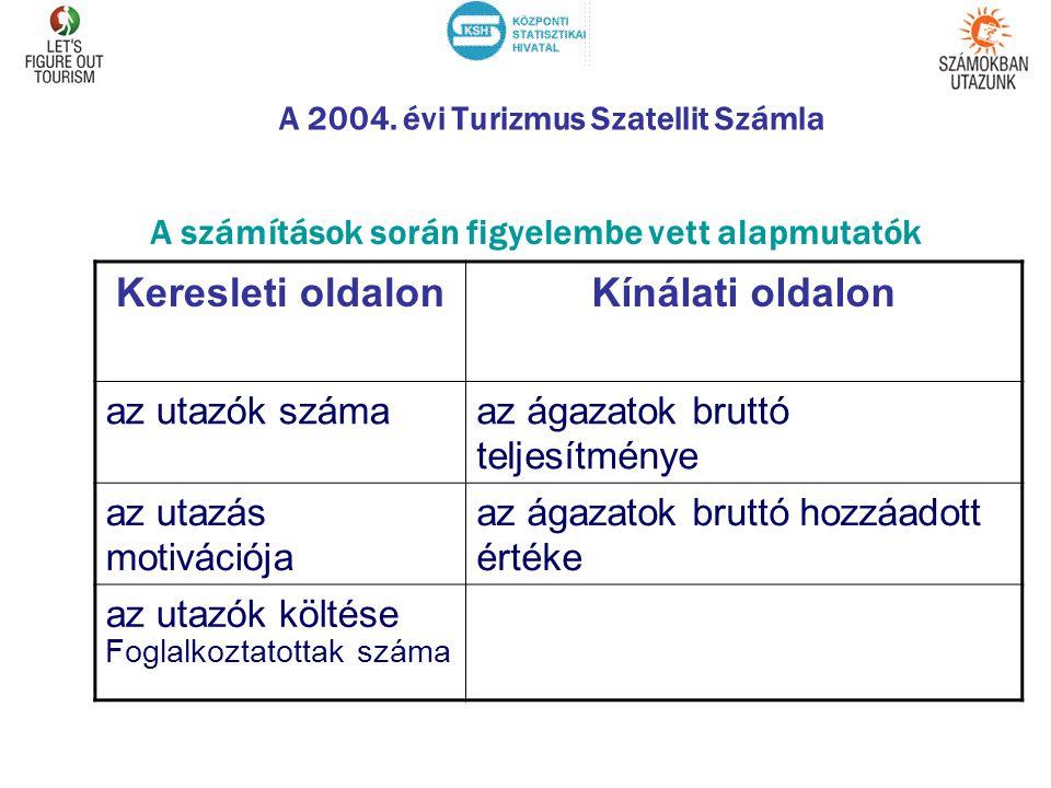 A 2004.évi Turizmus Szatellit Számla Mit tekintünk turisztikai motivációnak.