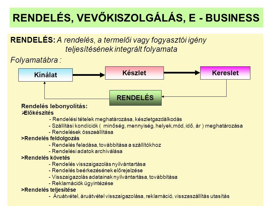 RENDELÉS, VEVŐKISZOLGÁLÁS, E - BUSINESS RENDELÉS: A rendelés, a termelői vagy fogyasztói igény teljesítésének integrált folyamata Folyamatábra : Kínál
